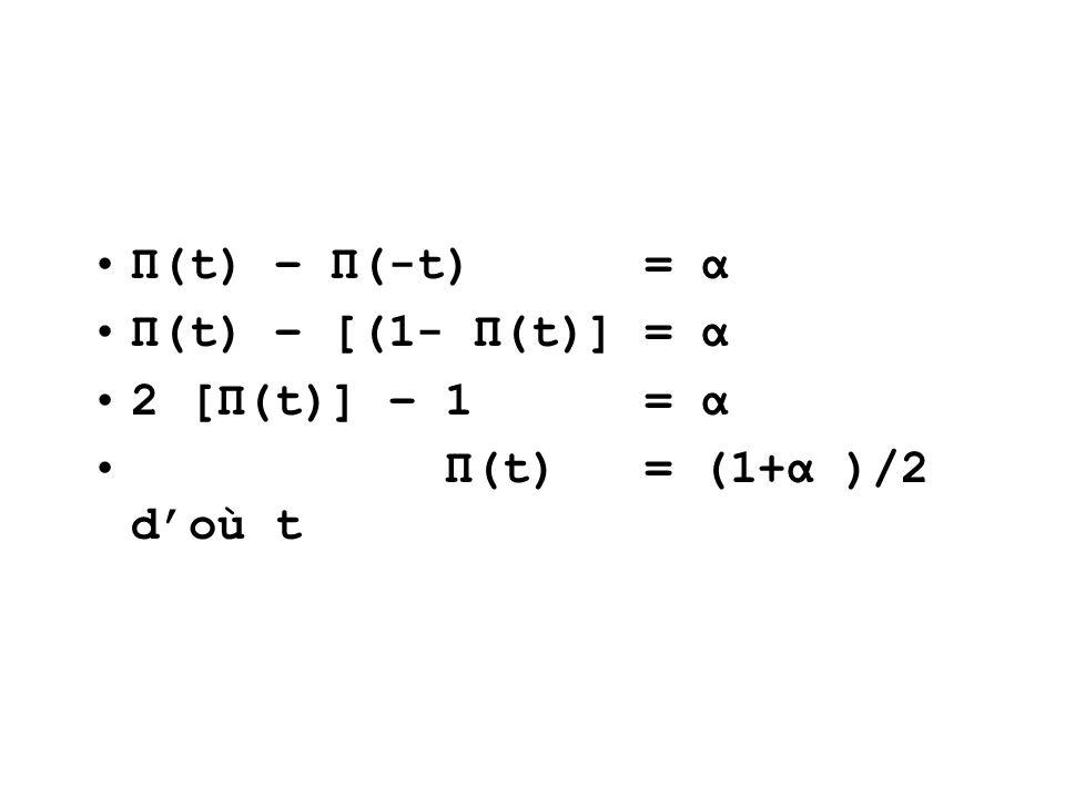 Π(t) – Π(-t) = α Π(t) – [(1- Π(t)] = α 2 [Π(t)] – 1 = α Π(t) = (1+α )/2 d'où t
